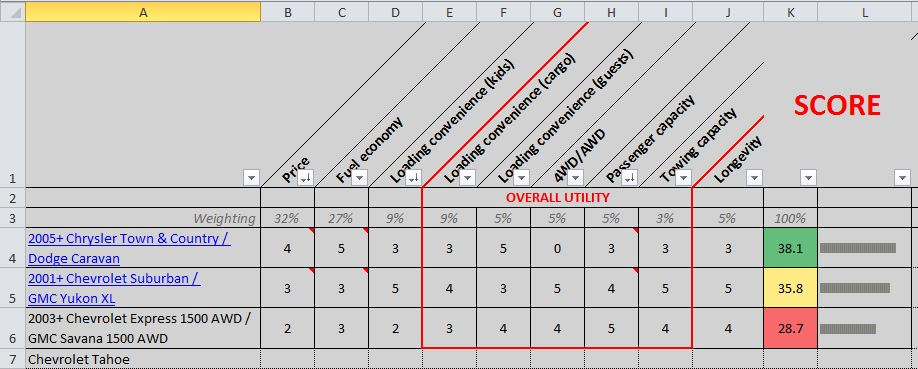 pros and cons matrix template - decision matrix okayest mom